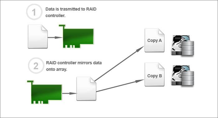 raid 1 diagram 28 images raid levels explained episode Raid 5 Diagram Examples Raid 5 4 1 Diagram